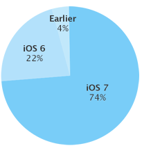 As measured by the App Store during a 7-day period ending December 1, 2013.